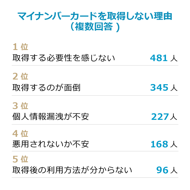 横浜 マイナンバーカード 予約